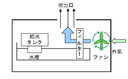 気化式加湿器仕組み