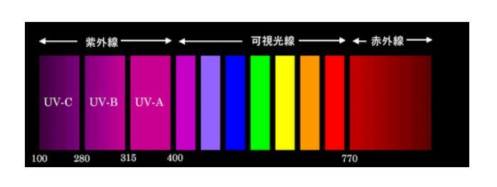 紫外線と波長の図