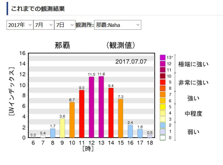 一日の紫外線量の推移グラフ:那覇01