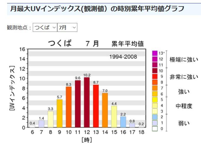 一日の紫外線量の推移グラフ:つくば02