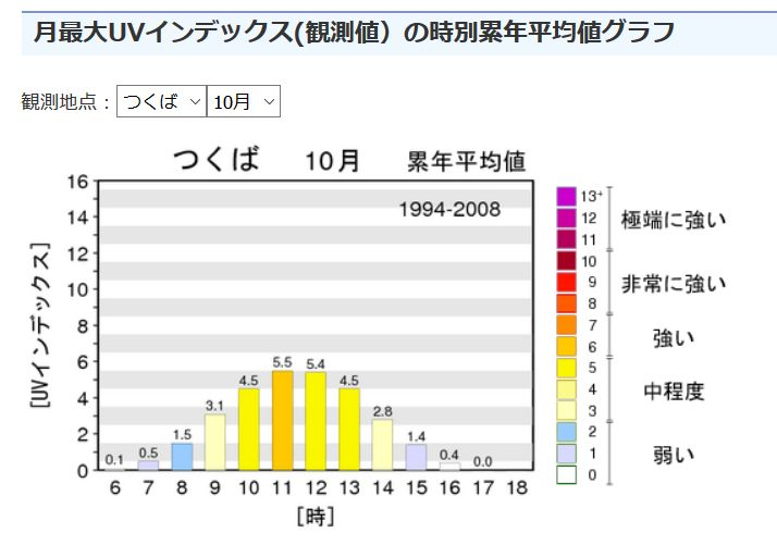 時別累年平均値グラフ10月秋