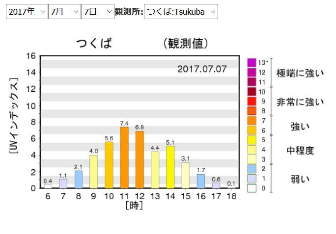 紫外線量の時間帯別グラフ:つくば01
