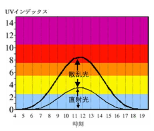 散乱される紫外線01