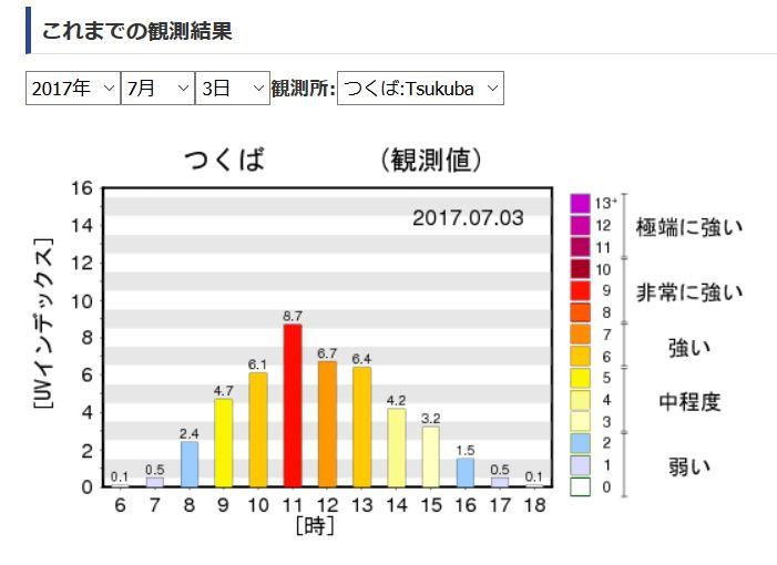 曇りの日の紫外線量の推移グラフ:つくば01
