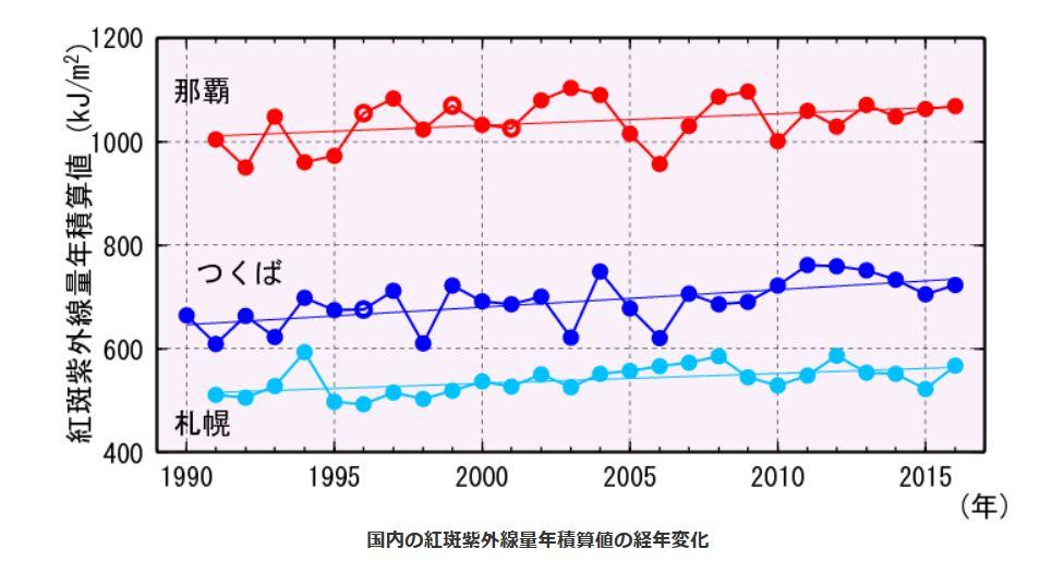 紫外線量の増加グラフ01