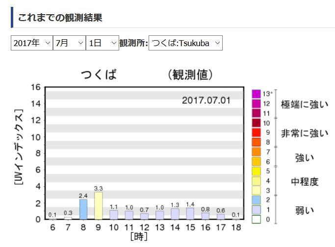 雨の日の紫外線量の推移グラフ:つくば01