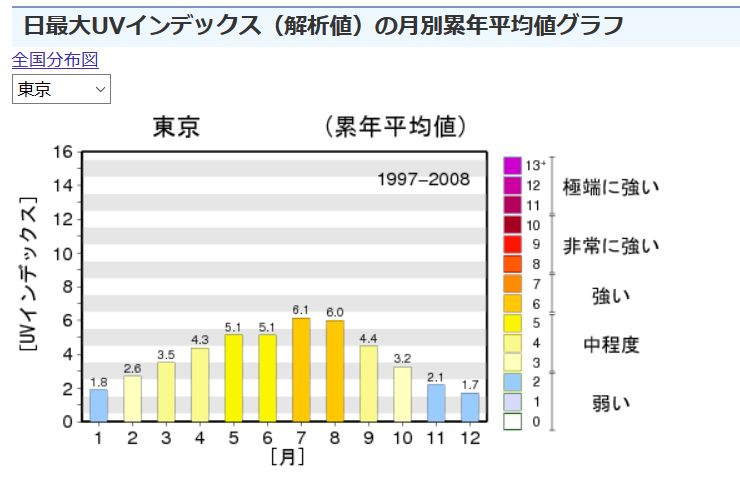紫外線の月別累年平均値グラフ01