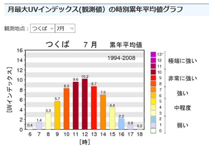 時別累年平均値グラフ7月夏
