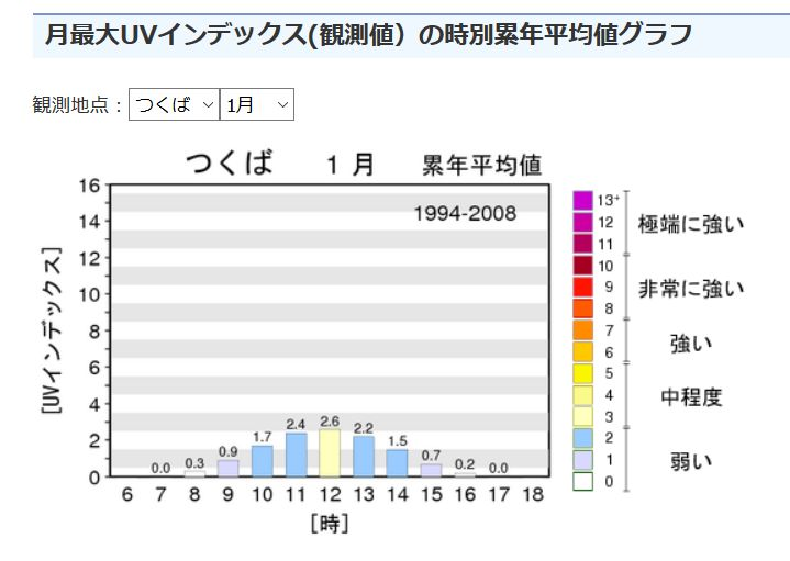 時別累年平均値グラフ1月冬