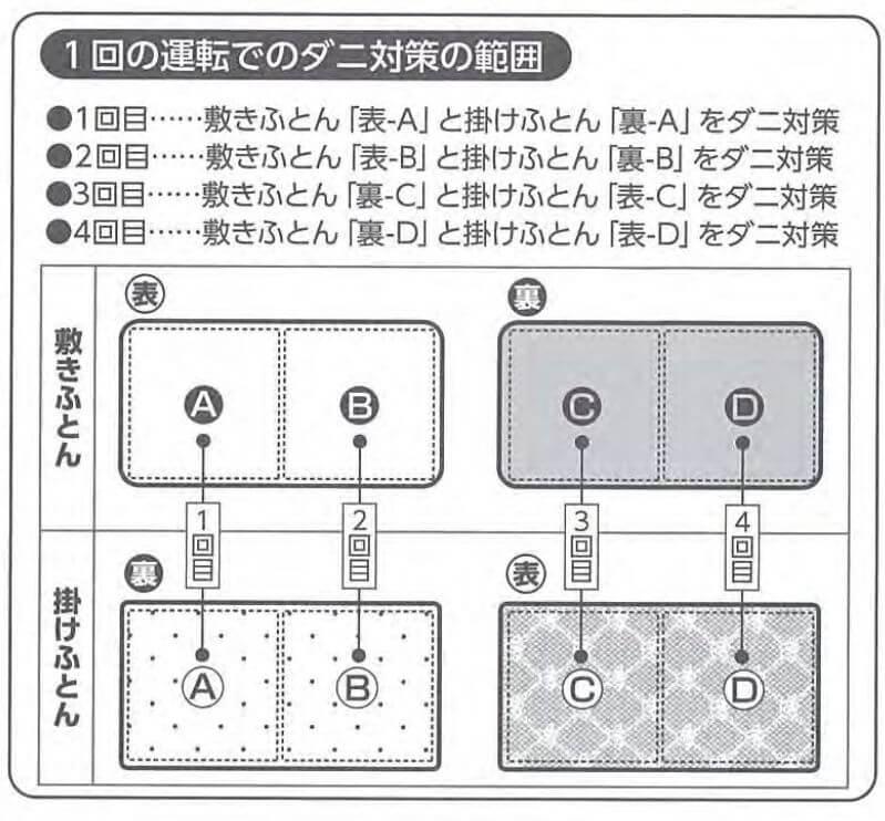 布団乾燥機 頻度
